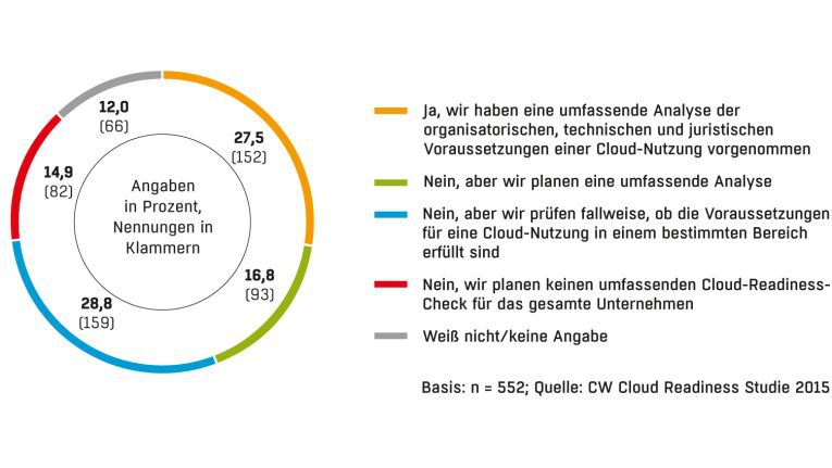 Haben Sie in Ihrem Unternehmen das technische Know-how (Cloud-Skills), um Cloud-Services zu nutzen und Mitarbeiter zu Cloud-Experten weiterzubilden?