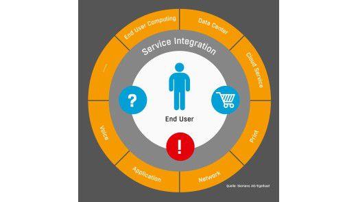 """Der IT-Service-""""Donut"""": So bezeichnet Matthias Egelhaaf, Program Director bei der Siemens AG, die Integrationsschicht, mit der sein Team die unterschiedlichsten Services verbindet. Die Integration ermöglicht es der Siemens-IT, Serviceprozesse von Anfang bis Ende zu betrachten – unter Einbezug der externen Dienstleister."""