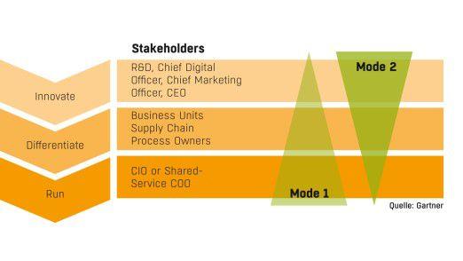 """Gartner sieht zwei IT-Modi mit verschiedenen Aufgaben: Der CIO sorgt dafür, dass die Systeme laufen. CDO und CMO sind die """"Kreativen""""."""