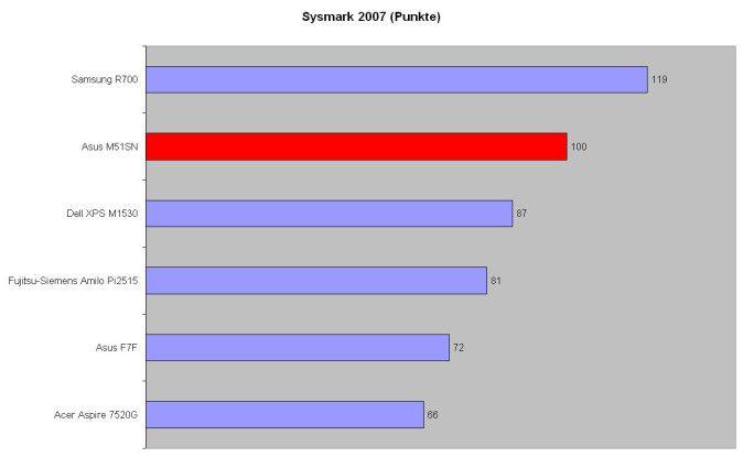 Im Leistungstest Sysmark 2007 gehört das Asus M51SN zu den schnellsten Notebooks seiner Preisklasse