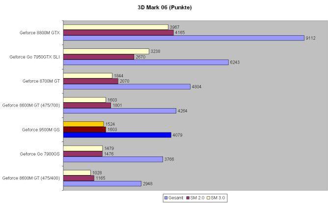 Der Geforce 9500M GS bietet 3D-Leistung auf Mitteklasse-Niveau