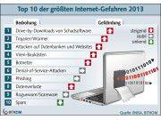 Achtung: Im Ranking der Top-10-Gefahren aus dem Web zeigt der Bitkom die größten Bedrohungen.