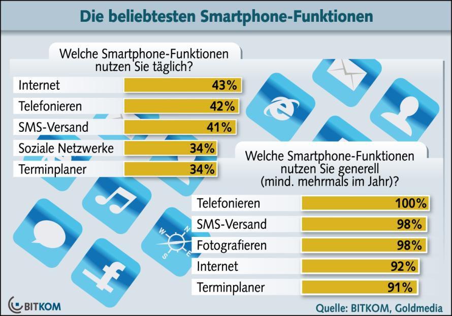 Smartphone: Internet ist den Anwendern wichtiger als Telefonieren