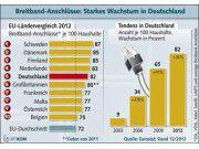 Angeschlossen: Im EU-Ländervergleich in Sachen Breitband liegt Deutschland auf Rang fünf.
