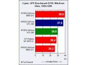 Kopf an Kopf: Der GeForce GTX 280 schließt in der 1920er-Auflösung auf den GeForce 9800 GX2 auf. Alle anderen Grafikchips folgen den Führenden mit deutlichem Rückstand.