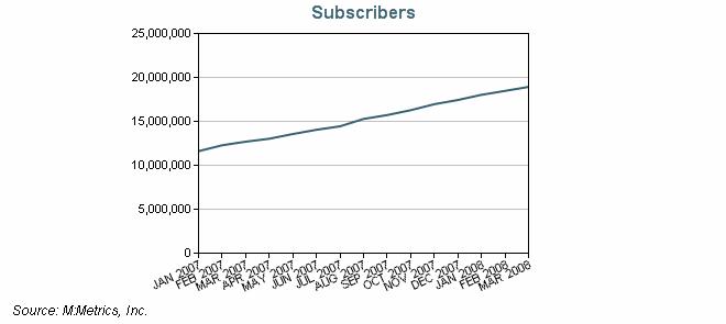 Solide Basis: Im März 2008 gab es mehr als 18 Millionen EDGE-fähige Geräte in Deutschland. (Quelle: M:Metrics)