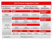 SOA-basierte Integrationsschicht: Oracle Fusion Middleware ist die Basistechnologie, um mit AIA Anwendungen zu integrieren. (Quelle: Oracle)