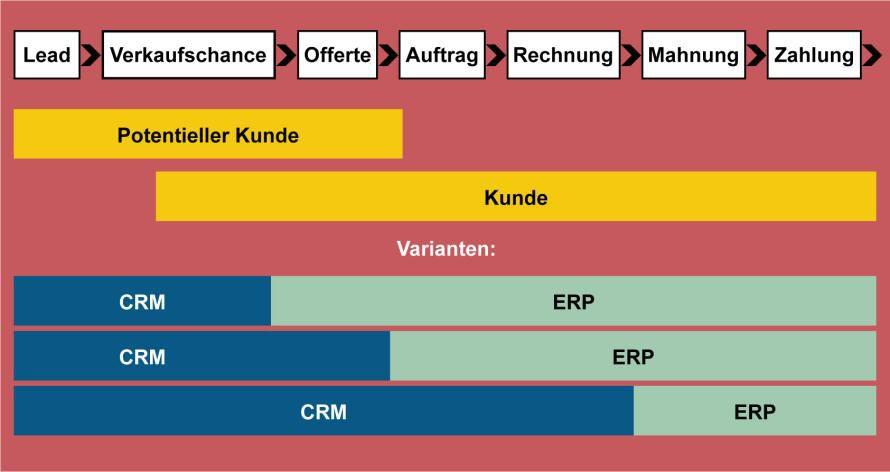 Unterschiedliche Aufgaben: CRM-Systeme unterstützen eher kundennahe Prozesse, ERP-Systeme operative Prozesse im Hintergrund.