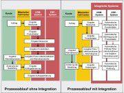 Auftragsabwicklung: In der Grafik links wird der beschriebene Ablauf der Auftragsabwicklung ohne Integration der beteiligten System dargestellt, rechts mit Integration.