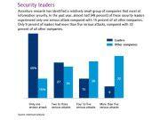 Auf der sicheren Seite: Laut einer Accenture-Studie gibt es in Firmen mit einem stimmigen IT-Security-Konzept weniger ernste Attacken.